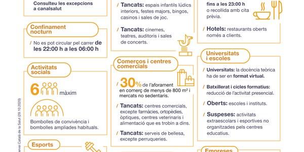 Noves mesures per aturar increment Covid-19 a Catalunya